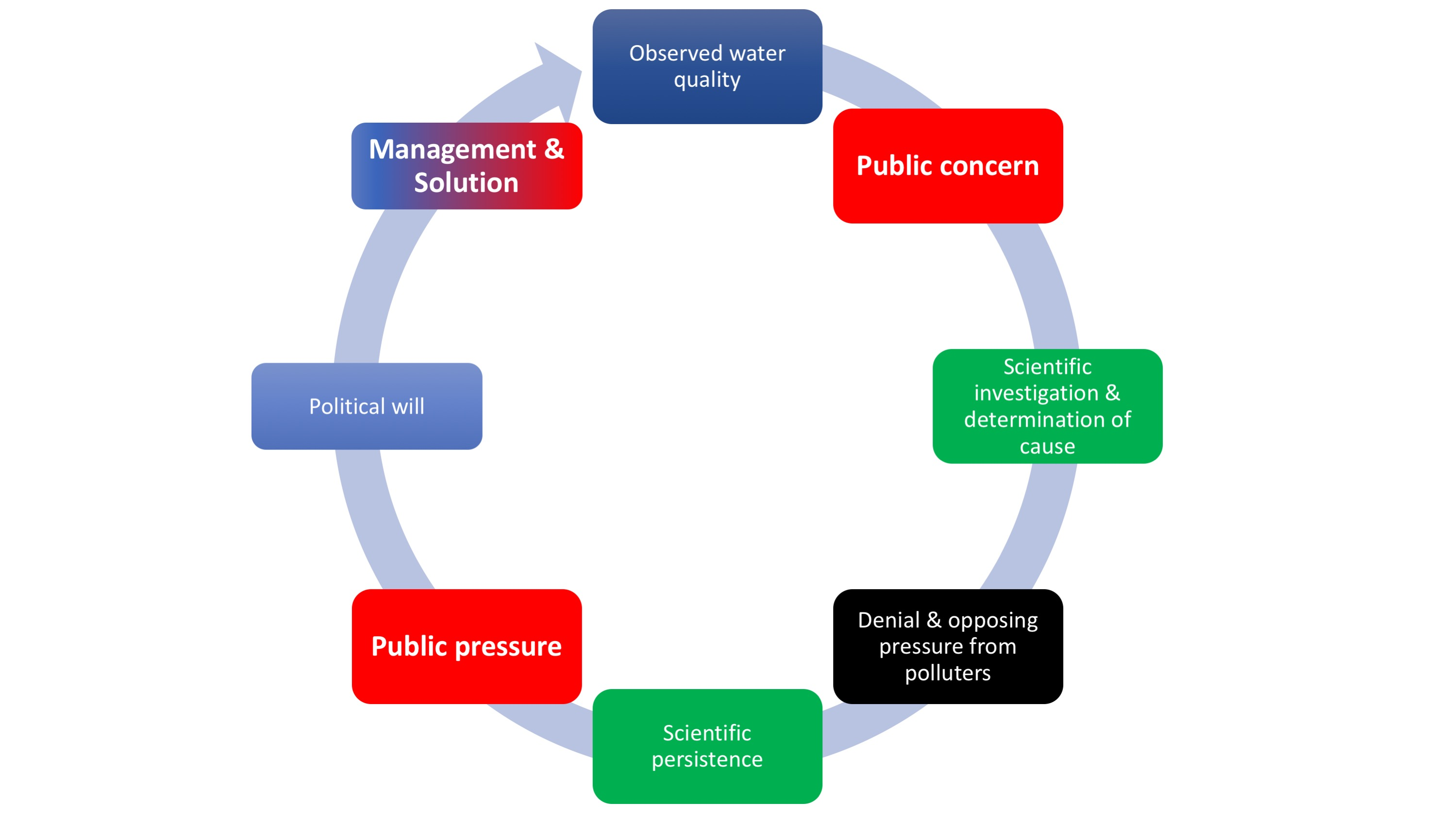 Environmental Management Process